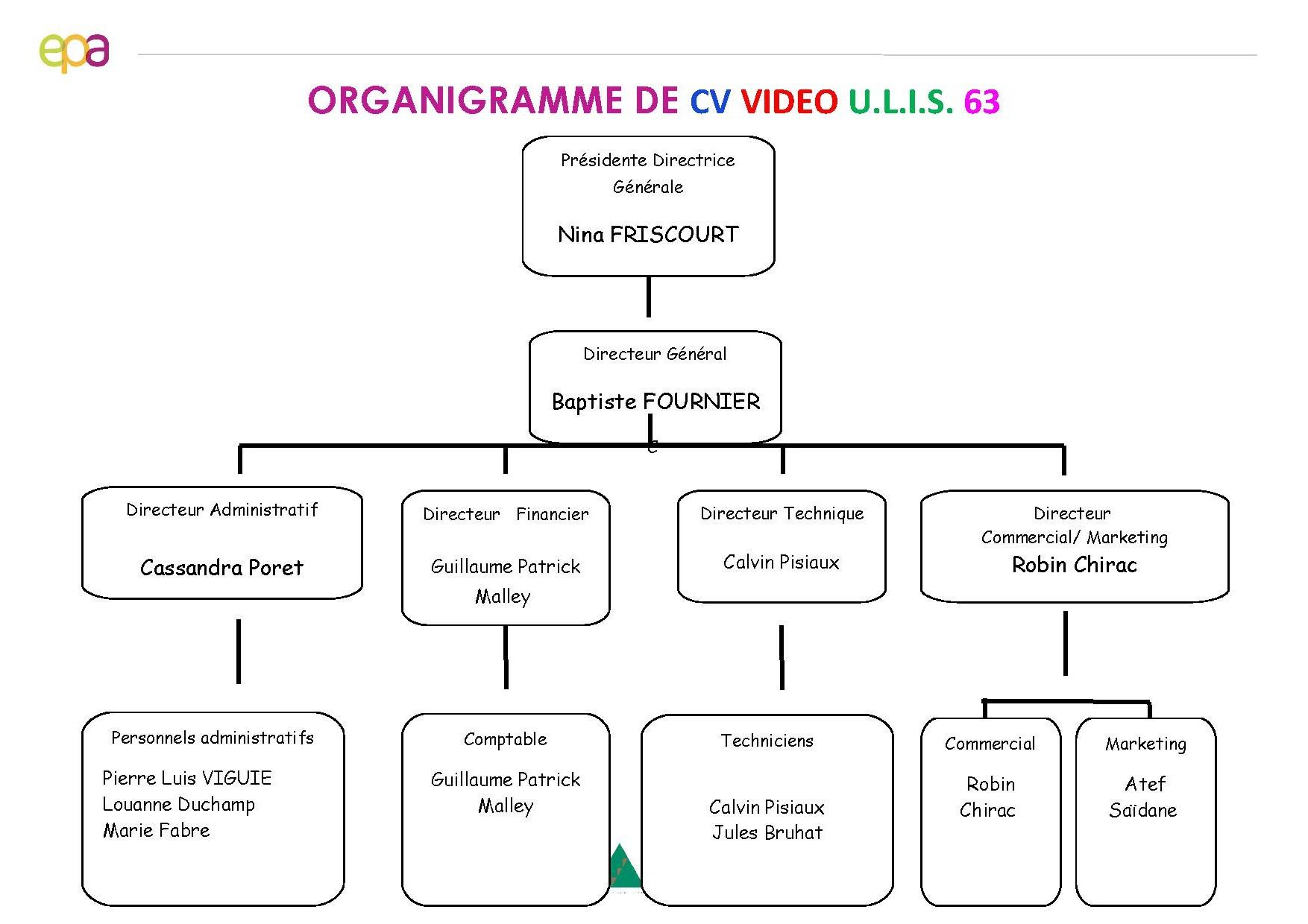 organigramme de la mini entreprise